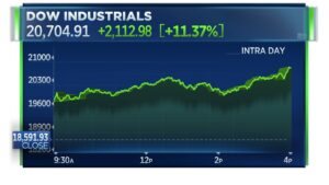 Dow Jones Industrial Average surges 11.3%, its biggest daily percentage gain since 1933