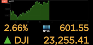 Dow Jones soars after Bernie Sanders dropped out of the presidential race.